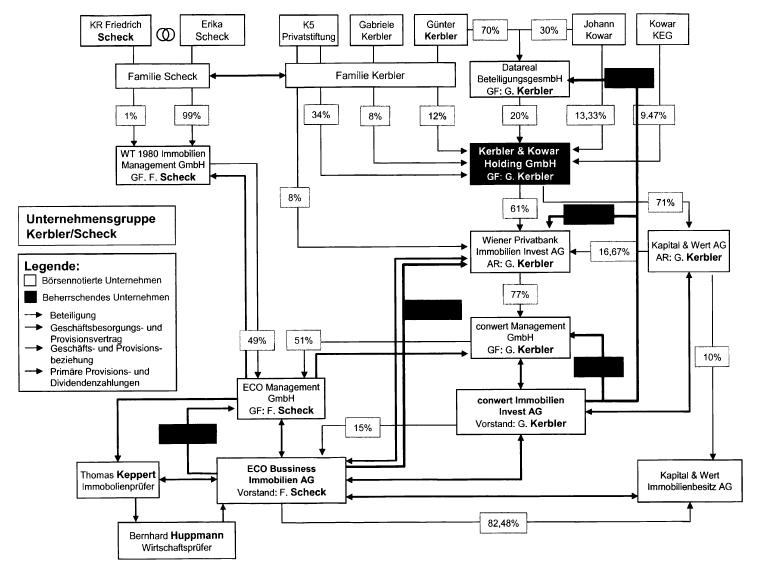 Das Netzwerk von Friedrich Scheck und Günter Kerbler