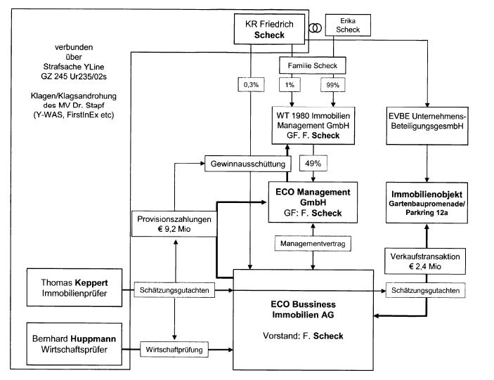 Friedrich Scheck und sein Management-System