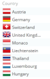 Besucher der ylinestory nach Ländern