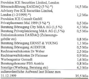Emissionskosten mit ICE Securities (11/99)