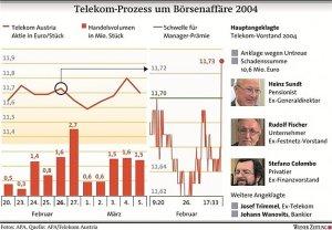 Telekom Affäre rund um Johann Wanovits, Euro Invest Bank und Telekom-Vorstand