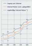 YLine Internet-PCs sorgen für Internet-Boom in Österreich