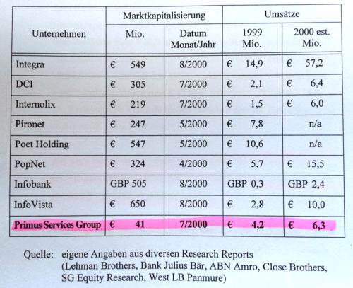 Bewertungsvergleich von PSG mit börsennotierten Peer-Unternehmen
