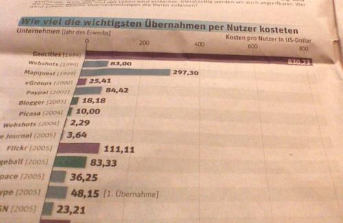 Historische Preisentwicklung bei Internetnutzer (Quelle: Standard)