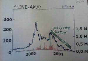 Die Aktienverkäufe des Friedrich Scheck im Chart
