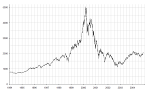 Die Entwicklung des NASDAQ zu Beginn der New Economy